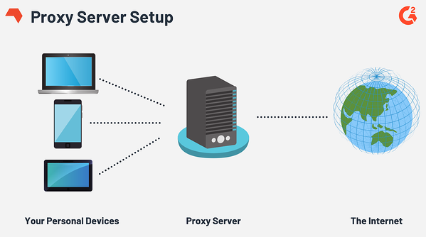 How does a proxy server work?