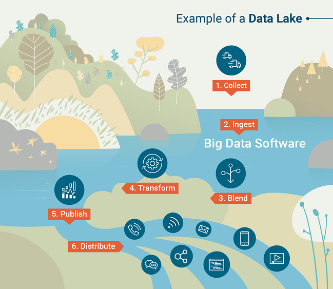 What-is-a-data-lake