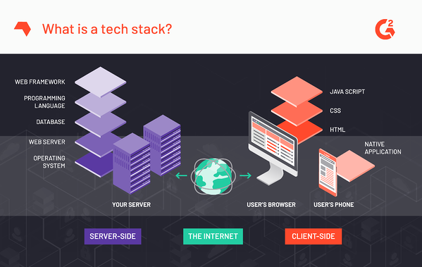 What Is a Tech Stack? (+Choosing the Right Stack for Your