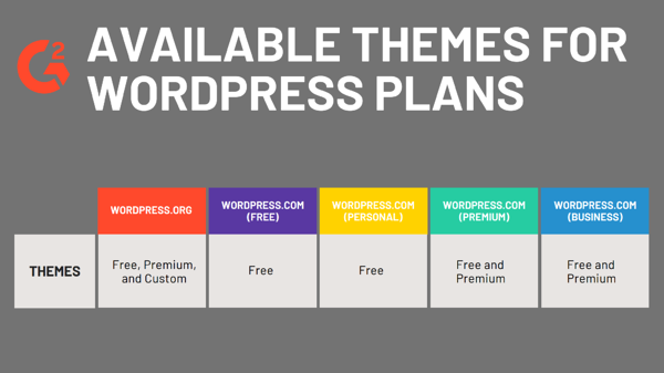 Available themes per WordPress plan