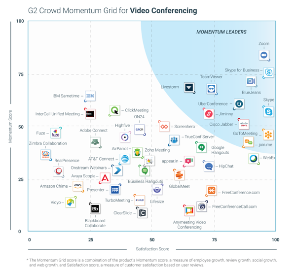 Zoom is a momentum leader in video conferencing