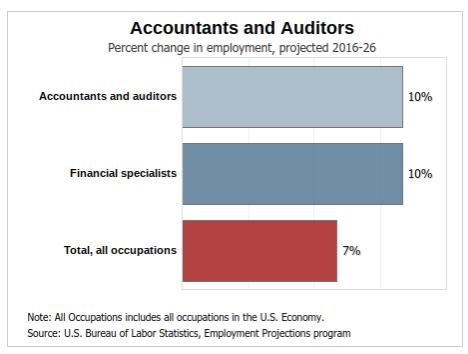 accountant statistics