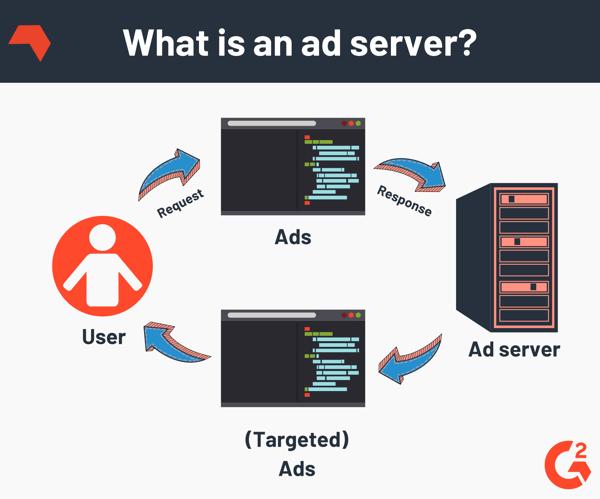 ad server definition