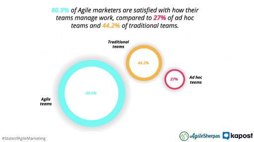 agile marketing satisfaction