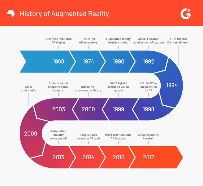 augmented-reality-timeline
