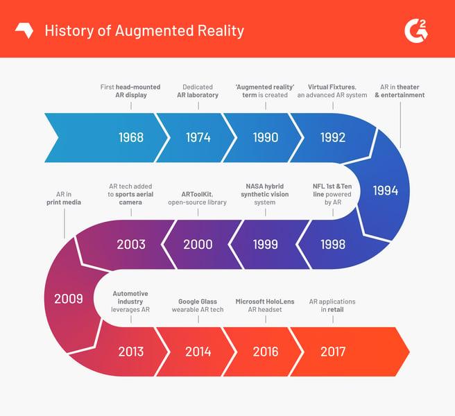 Figure: Historical timeline of AR