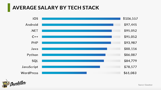 average salary by tech stack