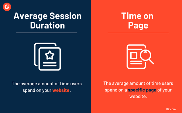 average session duration vs time on page