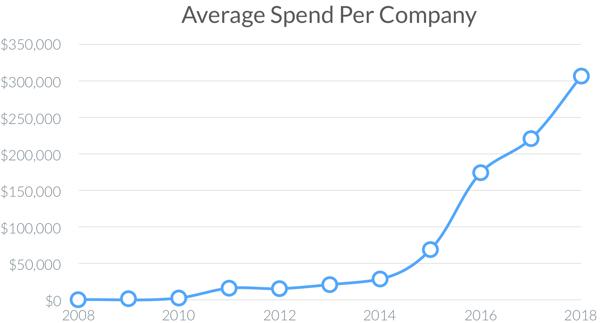 average spend per company
