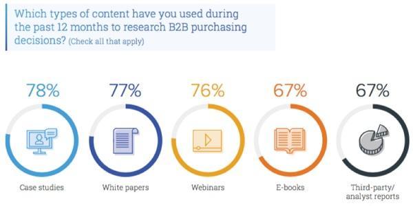b2b purchasing content