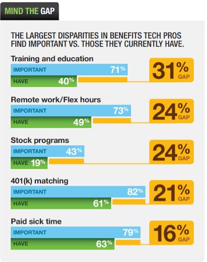 benefits disparities