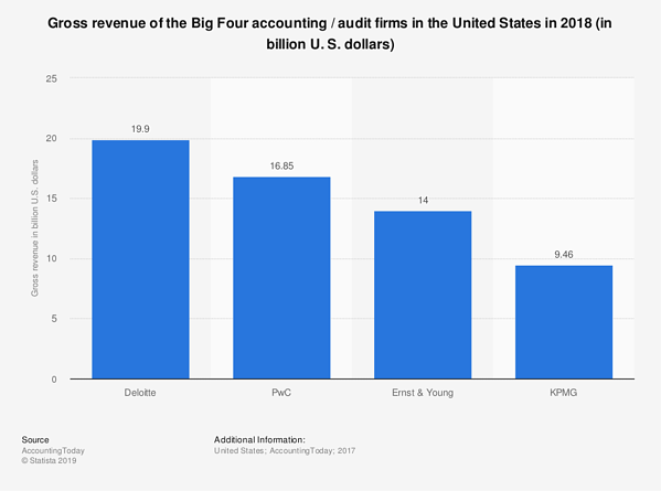 big 4 in accounting gross revenue