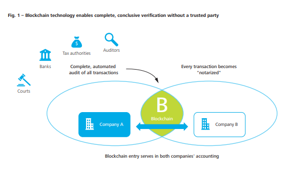 blockchain automated auditing