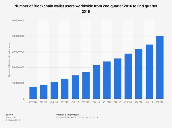 blockchain wallet users graph