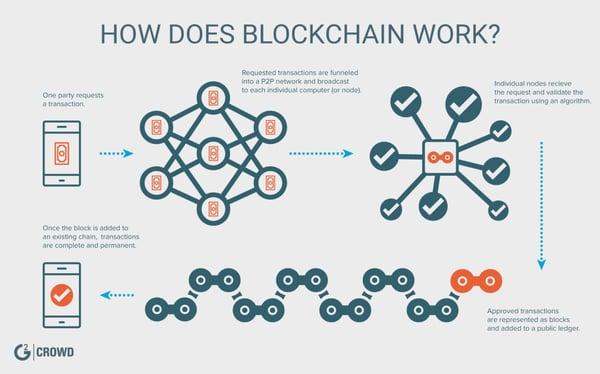 blockchain-defined