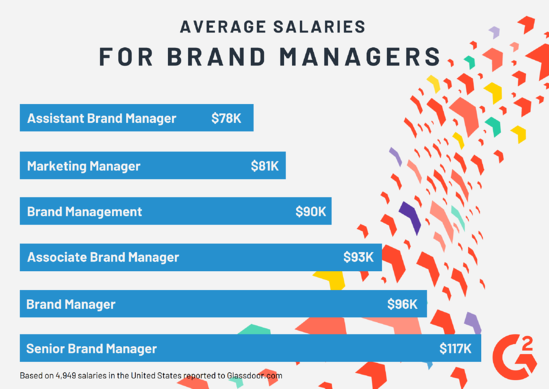 Brand Manager Salaries