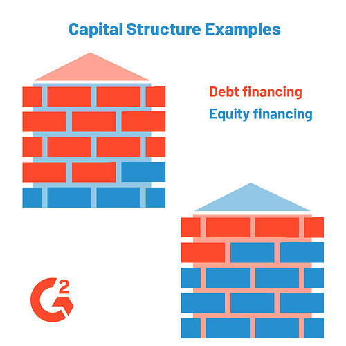 capital structure examples