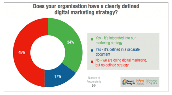 clear defined digital marketing strategy