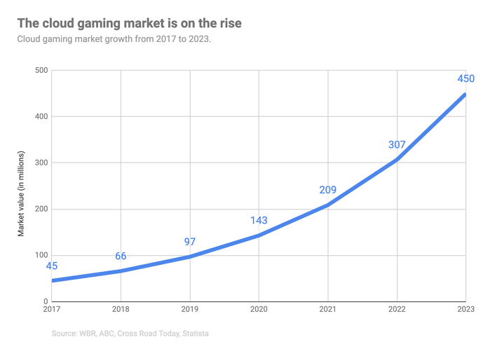 growth of the cloud gaming market