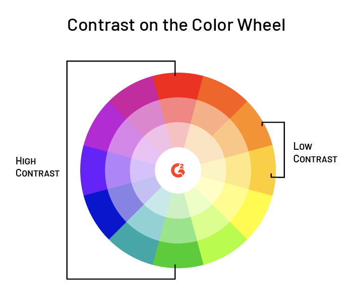 color contrast on color wheel