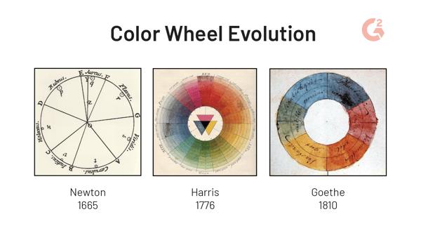 color wheel evolution