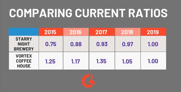 Comparing Current Ratios
