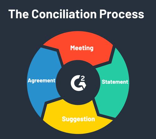 conciliation process