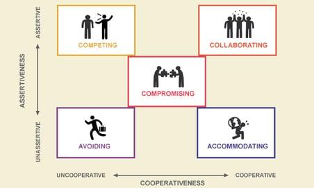 conflict management styles graph
