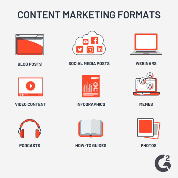 content marketing formats