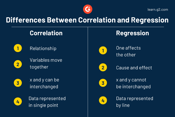 Correlation and Regression Differences