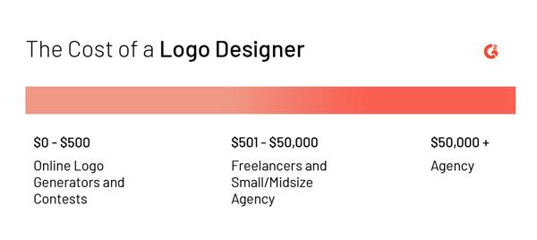 cost of logo designer