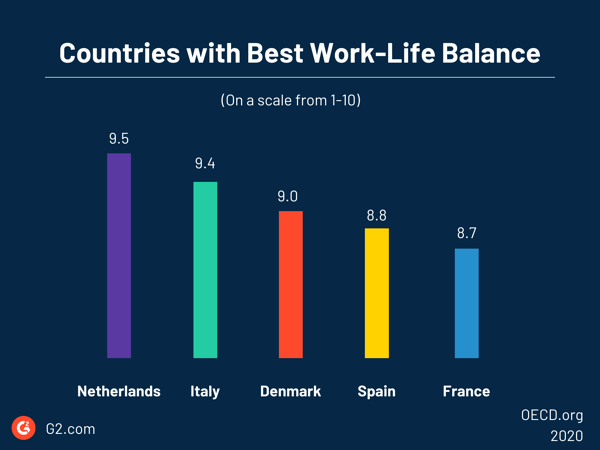 countries with best work life balance