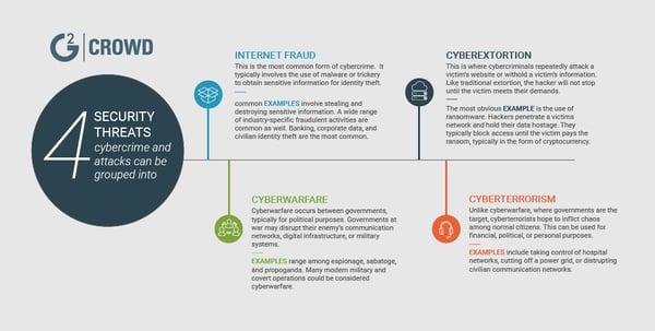 cybercrime-trends