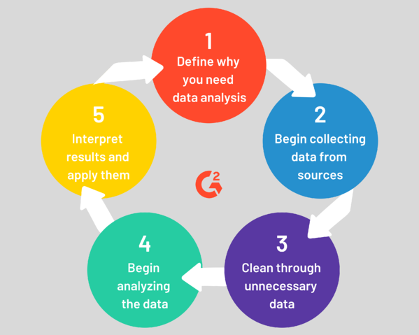 what is the data analysis process