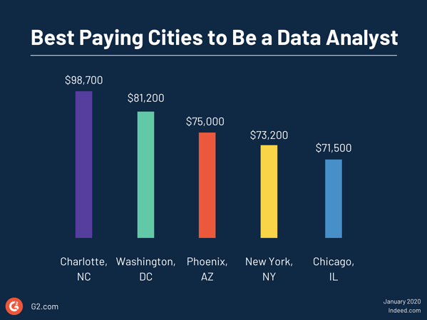 Best paying cities to be a data analyst