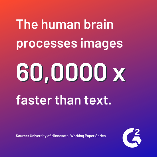 the human brain processes images 60000 times faster