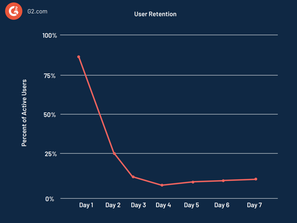 Data visualization of user retention
