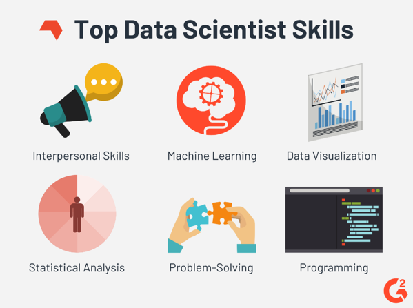 top skills for a data scientist
