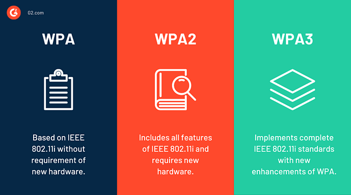 difference between WPA WPA2 and WPA3