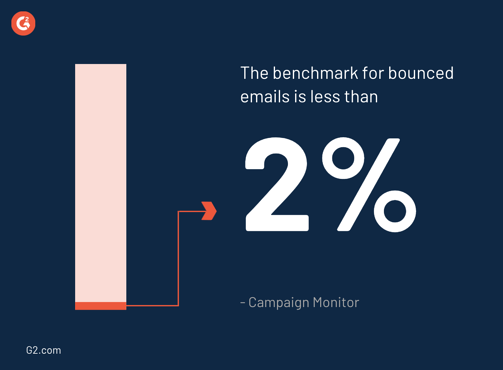 bounce rate benchmar