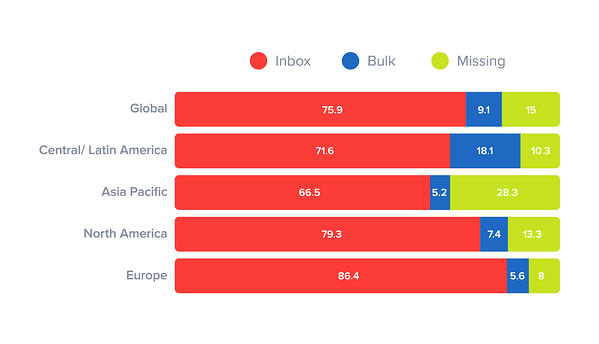 email-deliverability-rates-region