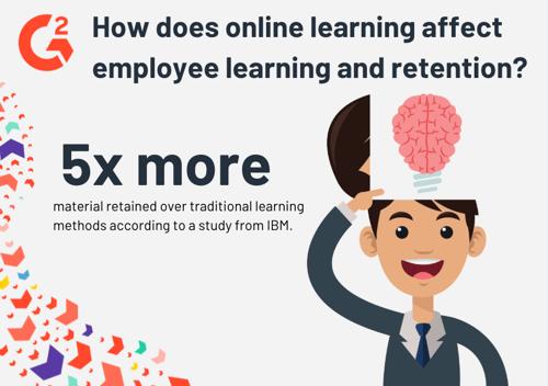 employee learning statistics