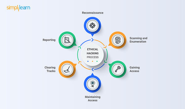 ethical hacking process