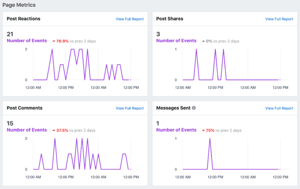 facebook analytics page metrics