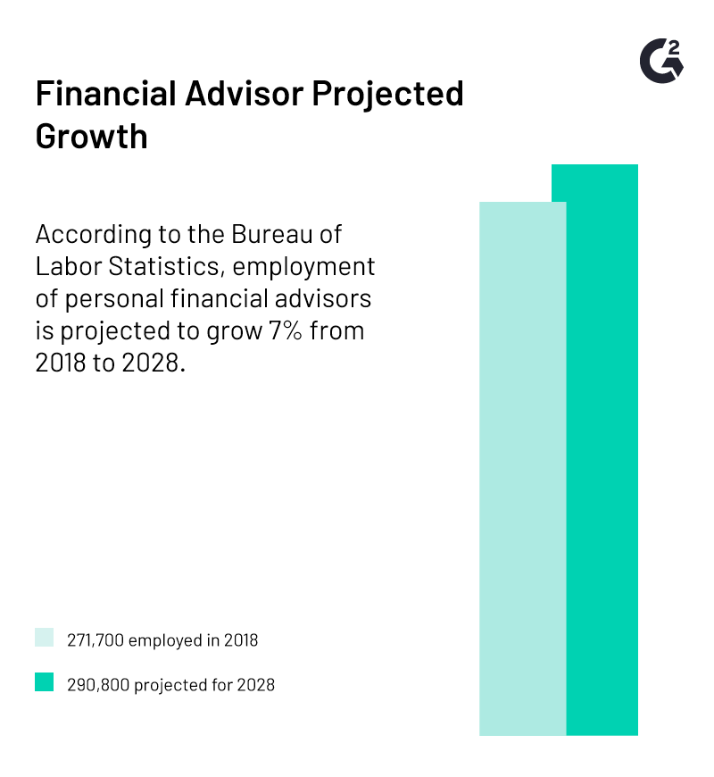 financial advisor projected growth