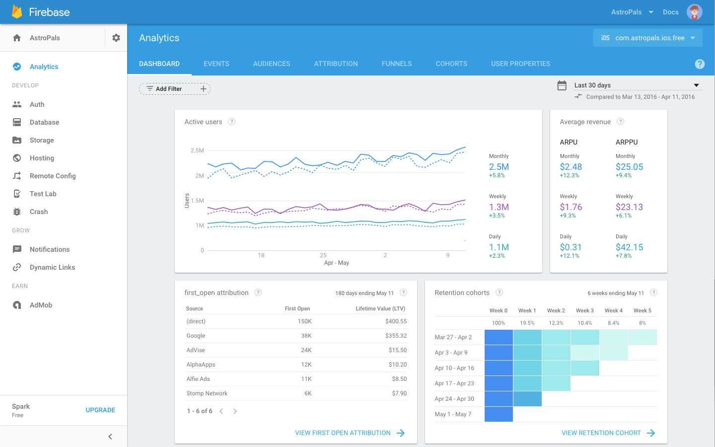 7 Unity Analytics Tools to Track Your App in 2019