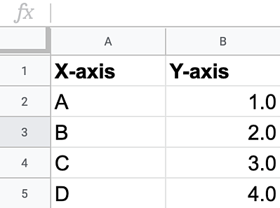 formatting data on google sheets