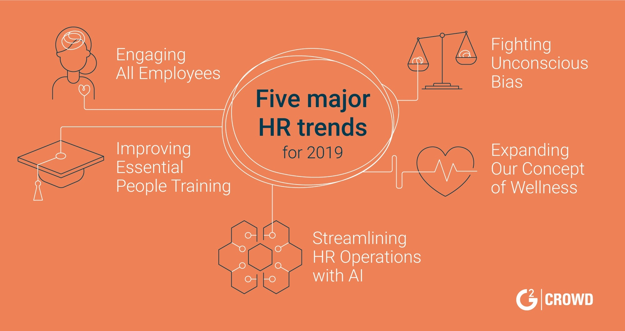 HR Trends: 5 Major Human Resource Innovations in 2019