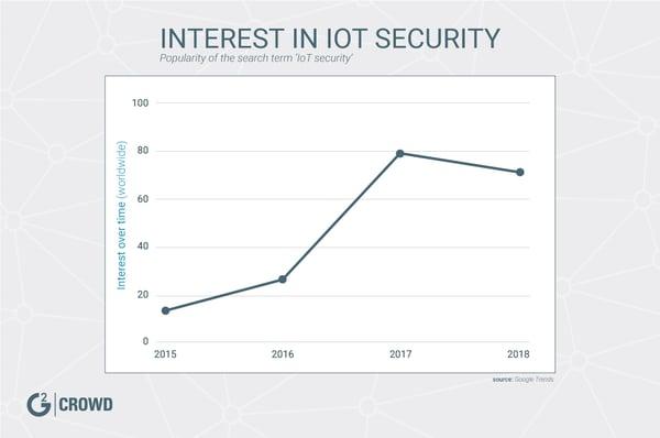 trends-iot-security
