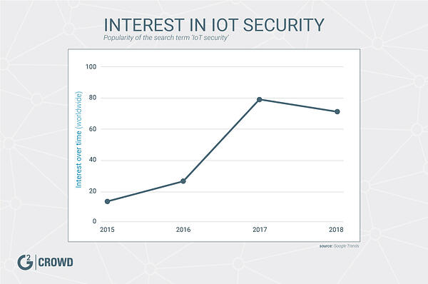 trends-iot-security